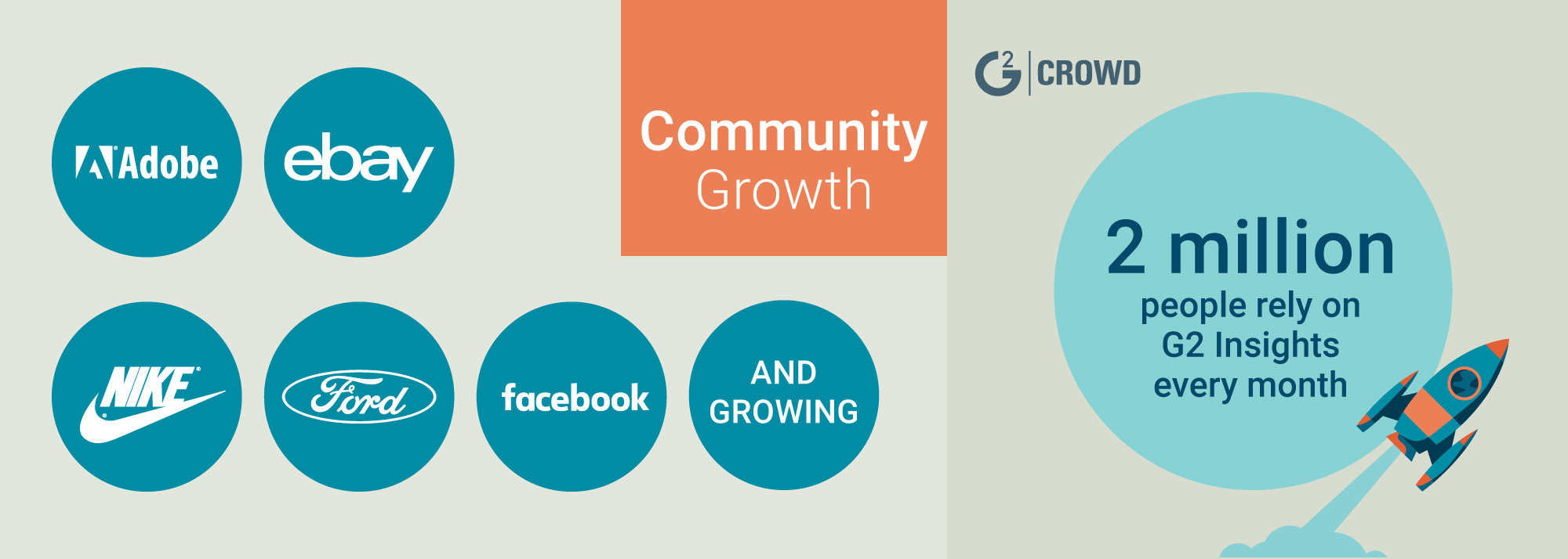 G2 Crowd Series C User Growth by year